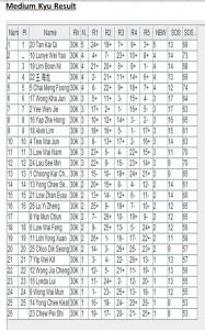 Mid-Kyu-Results